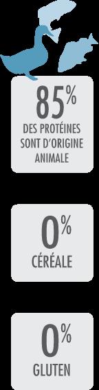 85% des protéines sont d'origine animale - 0% céréale - 0% gluten