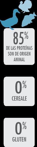 85% De las proteínas son de origen animal - 0% cereal - 0% gluten